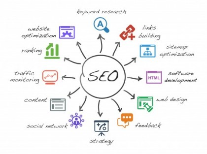 scheme with icons isolated main activities related to seo